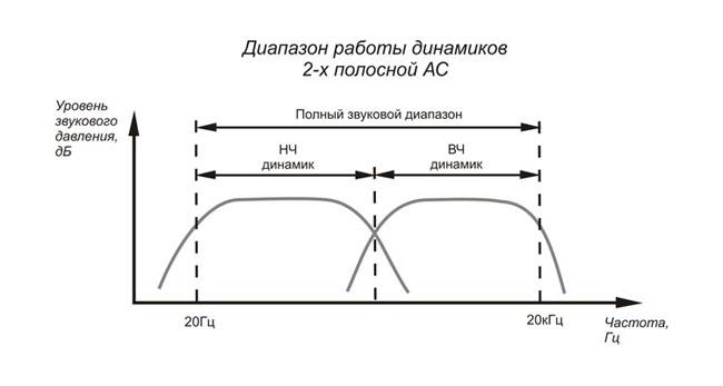Недостатки 2 полосная схема акустических систем нч и рупорная сч вч динамик